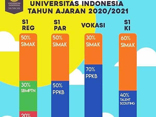 Seleksi Masuk Universitas Indonesia Jalur Prestasi dan Pemerataan Kesempatan Belajar (PPKB UI)